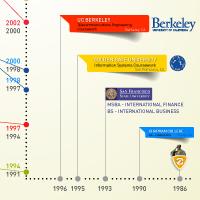 Timeline infographic design for resume