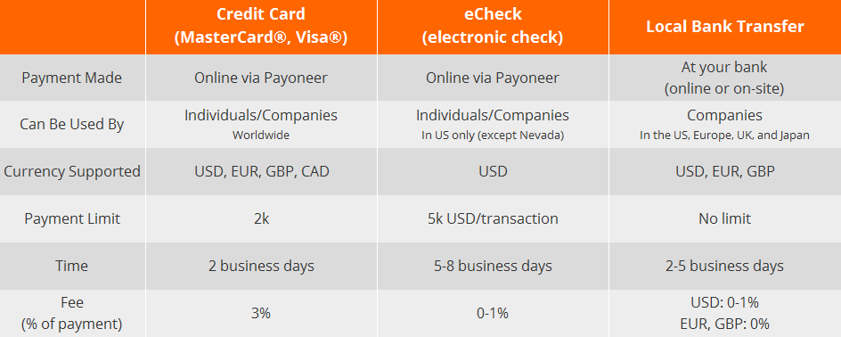 How to pay for design via Payoneer billing (Payment options)